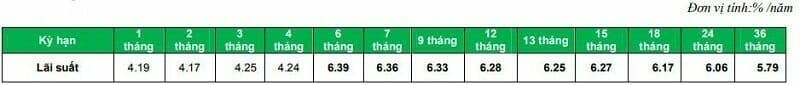 lai suat huy dong thuong VPBank DN lai truoc 04-2020