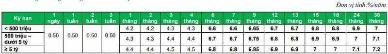 lai suat huy dong thuong vpbank 04-2020