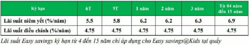 lai-suat-tiet-kiem-gui-gop-easy-savings-04-2020