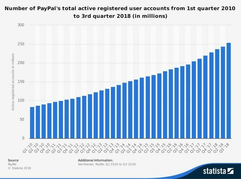 paypal-active-user