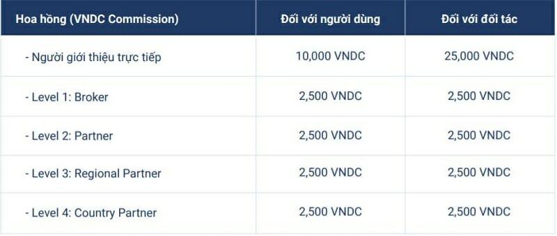 Chính sách hoa hồng giới thiệu VNDC